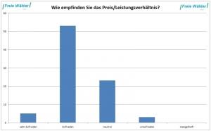 2014_PreisLeistung_small