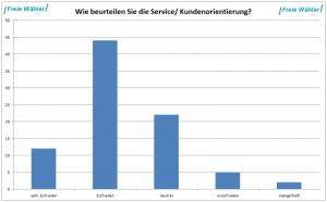 2014_ServiceKundenorientierung_small